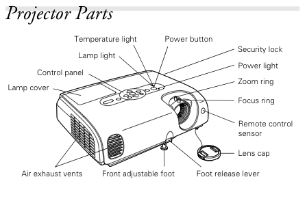 Projector Parts labelled